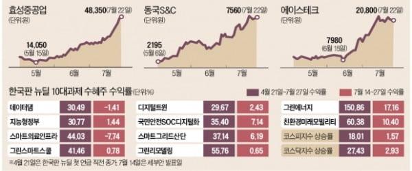 한국판 뉴딜 수혜주 '희비'…옥석가리기 시작