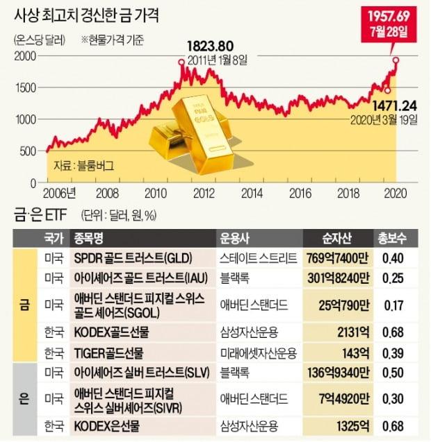 금값 고공질주…지금 ETF 사도 늦지 않다?