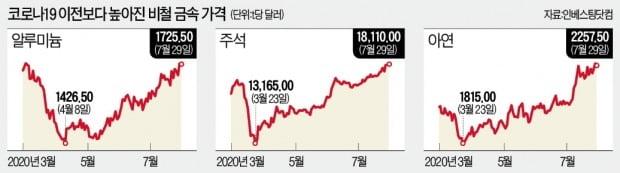 美·中 대규모 인프라 투자에 비철금속값 뛴다