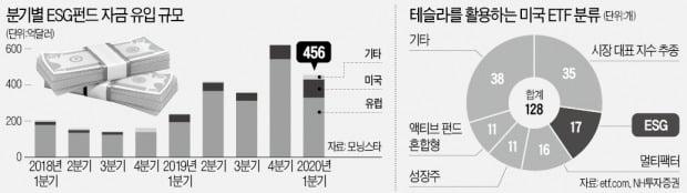 돈되는 '착한 투자'…ESG펀드 인기몰이