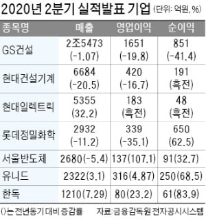GS건설, 2분기 영업이익 20% 감소