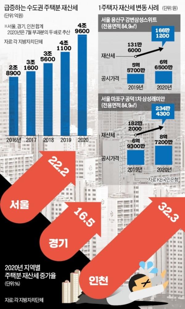 [단독] 작년 15%↑ 올해 21%↑…수도권 주택 '5조 재산세 폭탄'