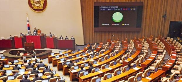 국회가 30일 본회의를 열고 전·월세상한제와 세입자의 계약갱신청구권을 도입하는 내용의 주택임대차보호법 개정안을 통과시켰다. 미래통합당 소속 의원들이 참석하지 않은 가운데 재적 의원 187명 중 185명 찬성으로 의결됐다.  김범준 기자 bjk07@hankyung.com