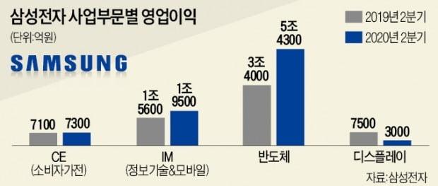 """삼성 """"3분기도 나쁘지 않다""""…게임기용 D램·중저가폰이 '기대주'"""