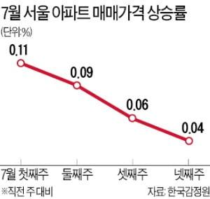 서울 집값은 주춤…상승폭 3주째 둔화