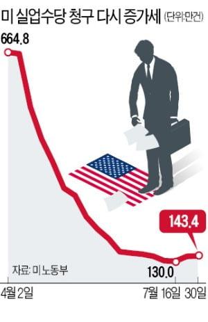 美 2분기 성장률 -32.9% '쇼크'…2차대전 이후 최악 성적표