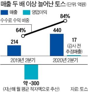[단독] 토스의 진격…2분기 매출 2배 증가