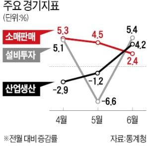 """정부 """"3분기 경기 반등 가능성 높다""""지만…""""기저효과 따른 착시"""" 지적도"""