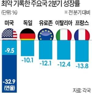 """美·유로존 '최악 성장률'…""""2차 팬데믹이 V자 반등 발목"""""""