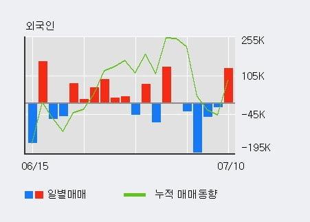 'KR모터스' 5% 이상 상승, 주가 상승 흐름, 단기 이평선 정배열, 중기 이평선 역배열