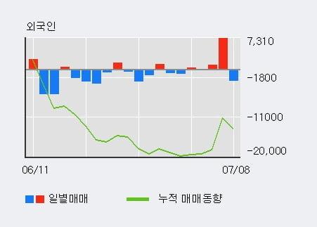 '삼양홀딩스' 5% 이상 상승, 외국인 3일 연속 순매수(1,491주)