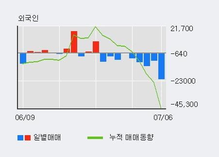 '성창기업지주' 5% 이상 상승, 주가 상승 중, 단기간 골든크로스 형성