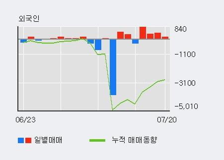 'CS홀딩스' 5% 이상 상승, 외국인, 기관 각각 4일 연속 순매수, 5일 연속 순매도