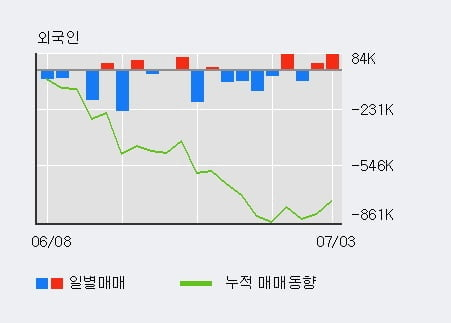 '삼부토건' 5% 이상 상승, 전일 외국인 대량 순매수