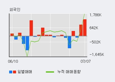 'SK증권' 52주 신고가 경신, 단기·중기 이평선 정배열로 상승세