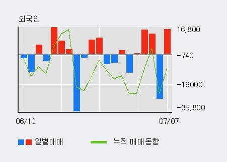 '경농' 5% 이상 상승, 주가 60일 이평선 상회, 단기·중기 이평선 역배열