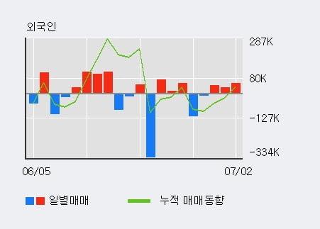 '고려산업' 5% 이상 상승, 외국인 3일 연속 순매수(12.5만주)