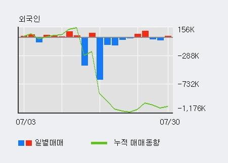 '대주산업' 10% 이상 상승, 전일 외국인 대량 순매수