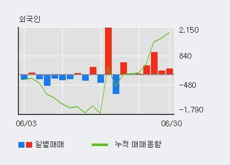 '조광피혁' 5% 이상 상승, 외국인 7일 연속 순매수(2,457주)
