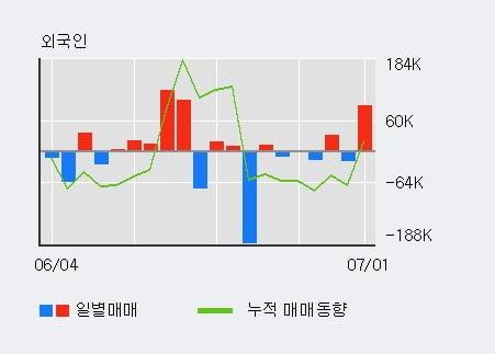 '덕성' 52주 신고가 경신, 단기·중기 이평선 정배열로 상승세