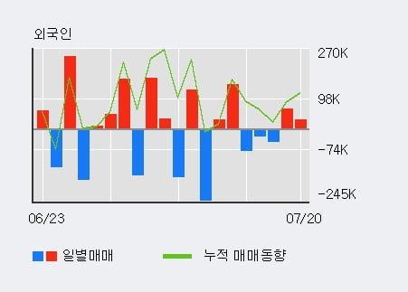'신성통상' 5% 이상 상승, 전일 기관 대량 순매수