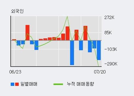 '한화솔루션' 5% 이상 상승, 외국인, 기관 각각 6일, 4일 연속 순매수