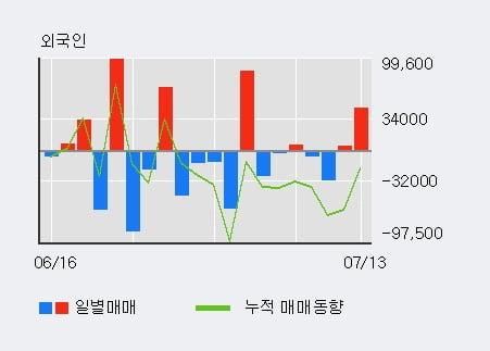 '유니크' 52주 신고가 경신, 단기·중기 이평선 정배열로 상승세