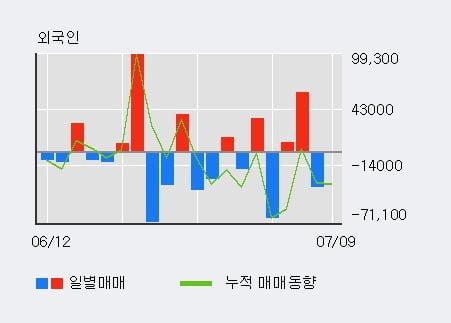 'SKC' 5% 이상 상승, 전일 외국인 대량 순매도