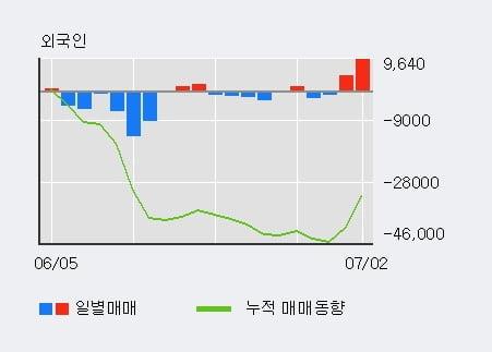 '한세예스24홀딩스' 5% 이상 상승, 주가 20일 이평선 상회, 단기·중기 이평선 역배열