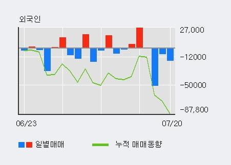 '한국콜마홀딩스' 5% 이상 상승, 전일 기관 대량 순매수