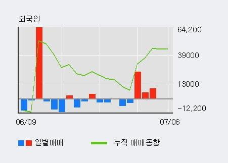 '한국단자' 5% 이상 상승, 최근 5일간 외국인 대량 순매수