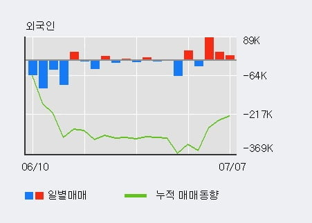 '제이준코스메틱' 5% 이상 상승, 주가 20일 이평선 상회, 단기·중기 이평선 역배열