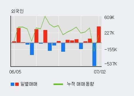 '마니커' 5% 이상 상승, 전일 외국인 대량 순매수