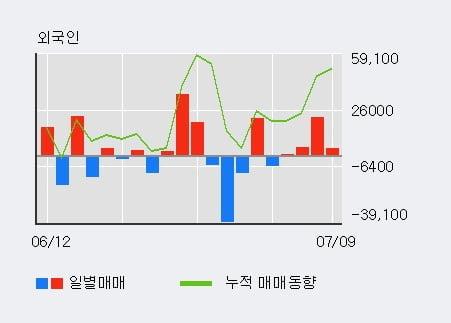 '삼지전자' 10% 이상 상승, 최근 3일간 외국인 대량 순매수