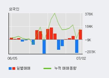 'GV' 10% 이상 상승, 전일 외국인 대량 순매수