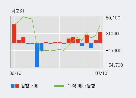 '피씨디렉트' 상한가↑ 도달, 전일 외국인 대량 순매수