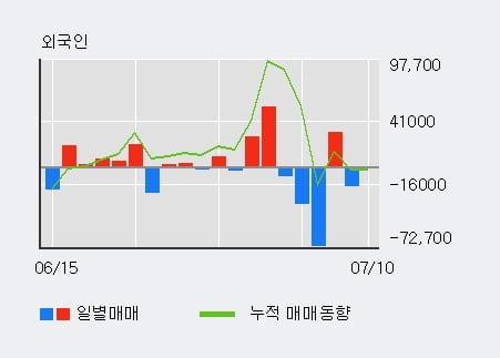 '진양화학' 10% 이상 상승, 단기·중기 이평선 정배열로 상승세