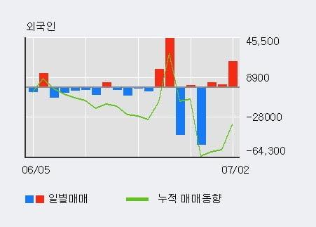 '액토즈소프트' 10% 이상 상승, 전일 외국인 대량 순매수