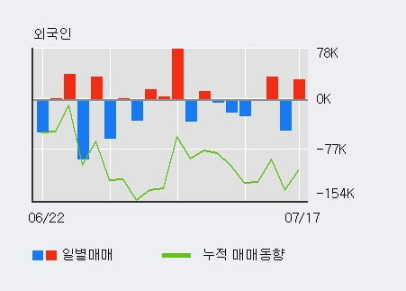 '아이앤씨' 10% 이상 상승, 전일 외국인 대량 순매수