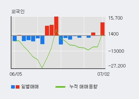 '예스24' 상한가↑ 도달, 전일 외국인 대량 순매수