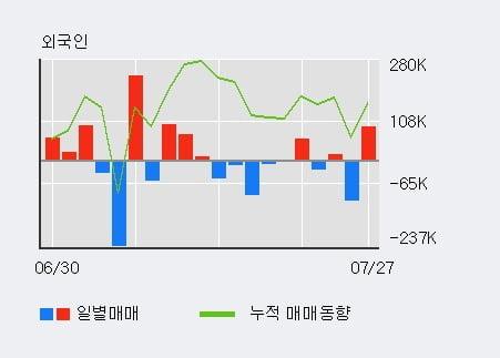 '엠게임' 52주 신고가 경신, 전일 외국인 대량 순매수