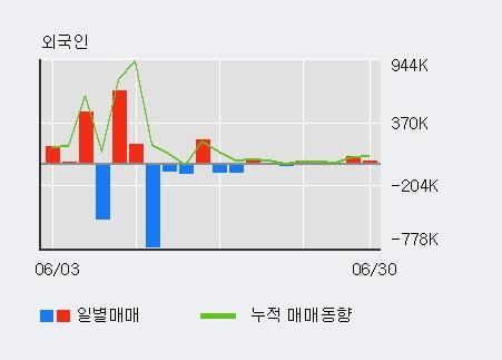 '빅텍' 10% 이상 상승, 전일 외국인 대량 순매수