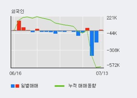 '오리엔트정공' 10% 이상 상승, 전일 외국인 대량 순매수