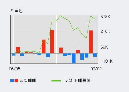 '유니퀘스트' 52주 신고가 경신, 단기·중기 이평선 정배열로 상승세