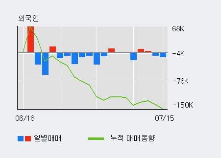 '제우스' 10% 이상 상승, 최근 3일간 기관 대량 순매수