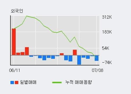 '현대리바트' 52주 신고가 경신, 기관 9일 연속 순매수(73.6만주)