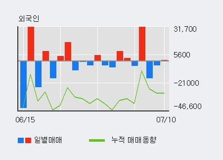 '동양피스톤' 52주 신고가 경신, 단기·중기 이평선 정배열로 상승세