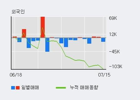 '엑시콘' 10% 이상 상승, 단기·중기 이평선 정배열로 상승세