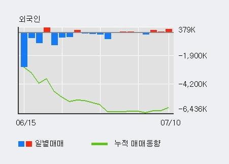 '이아이디' 5% 이상 상승, 전일 기관 대량 순매수