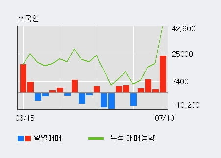 '효성ITX' 52주 신고가 경신, 외국인 4일 연속 순매수(3.7만주)
